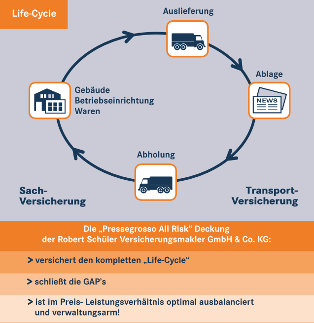 Life-Cycle Presse